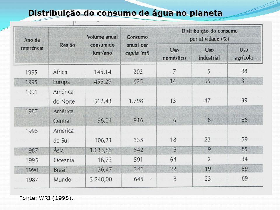 Distribuição do consumo de água no planeta Fonte: WRI (1998).