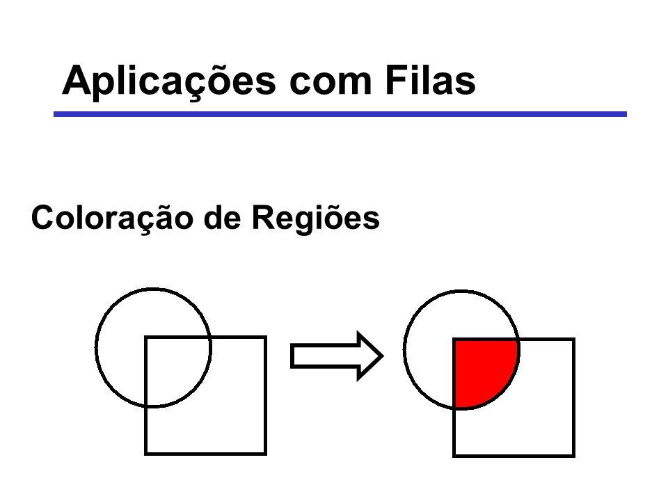 Aplicações com Filas - Coloração Algoritmos para colorir regiões de desenhos representados sob a forma de matrizes de pontos Região de um desenho: conjunto de pontos conectados entre si e que têm a mesma cor Dois pontos Pi e Pj estão conectados entre si se, e somente se, partindo de Pi, ao incrementar (ou decrementar) x (ou y), chega-se ao ponto Pj