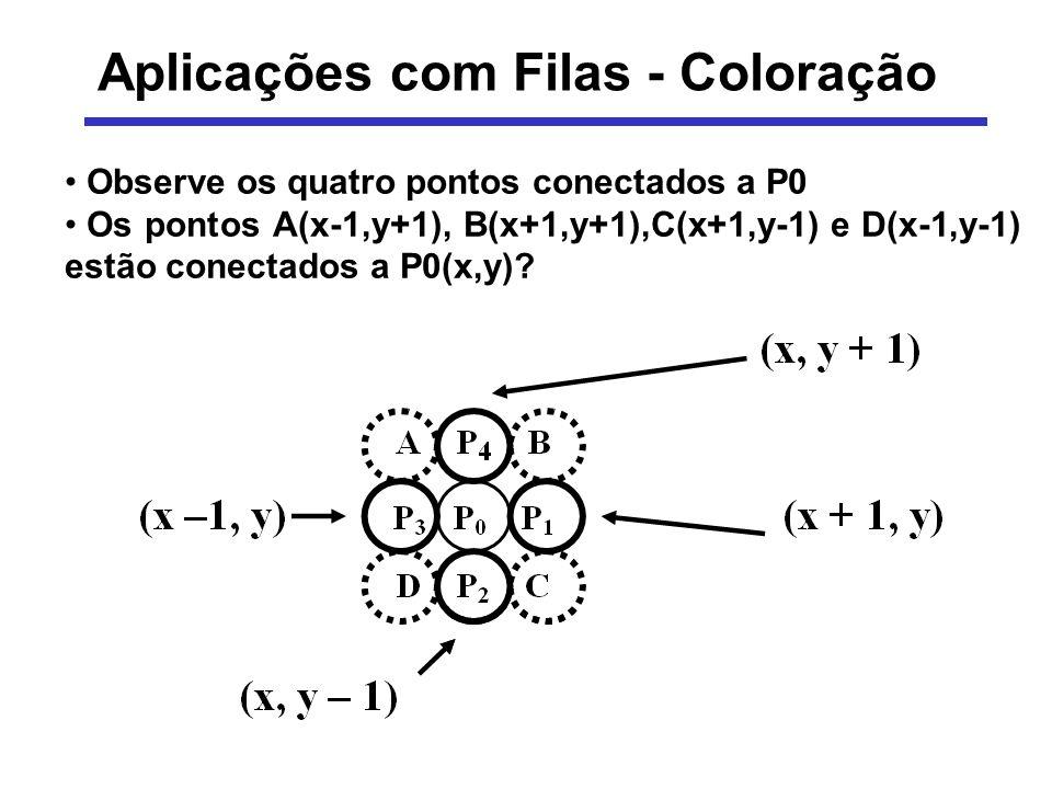 Coloração - Algoritmo Passo 1: obter um ponto inicial P0 de cor C0, seguramente, pertencente à região R Passo 2: obter uma nova cor C1 para a região R Passo 3: colocar P0 numa fila F, inicialmente vazia Passo 4: enquanto a fila F não esvaziar 4.1) remover um ponto P da fila F 4.2) inserir em F todos os pontos conectados a P, cuja cor seja C0 4.3) alterar a cor de P para C1