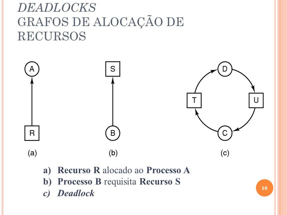 DEADLOCKS GRAFOS DE ALOCAÇÃO DE RECURSOS 10 a)Recurso R alocado ao Processo A b)Processo B requisita Recurso S c)Deadlock
