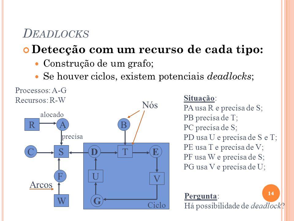 D EADLOCKS Detecção com um recurso de cada tipo: Construção de um grafo; Se houver ciclos, existem potenciais deadlocks ; 14 Ciclo R S W U T V A C F D
