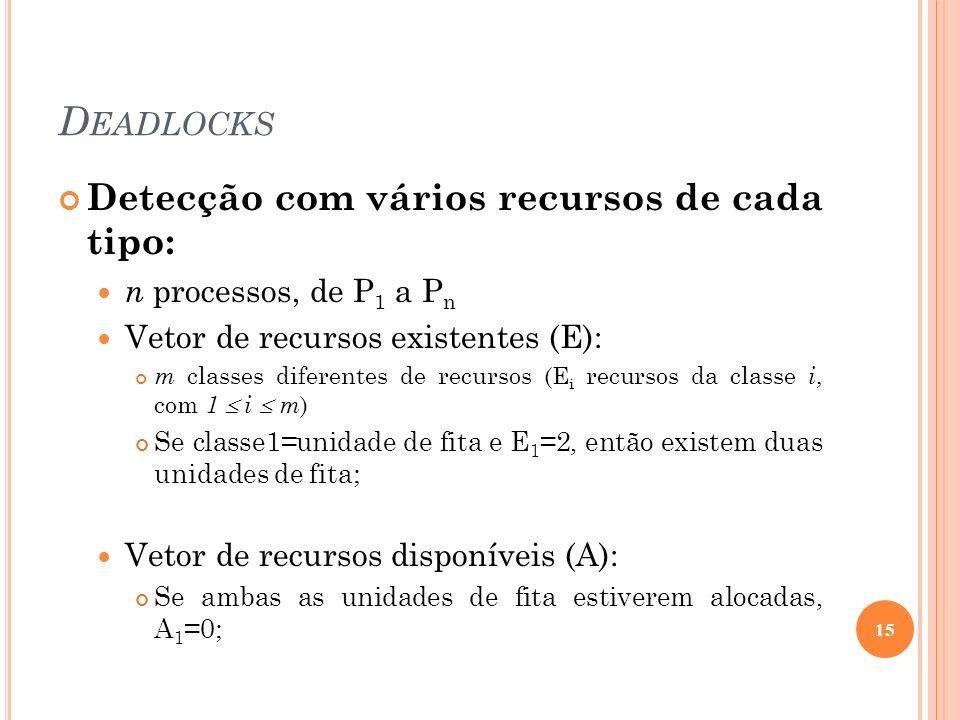 D EADLOCKS Detecção com vários recursos de cada tipo: n processos, de P 1 a P n Vetor de recursos existentes (E): m classes diferentes de recursos (E