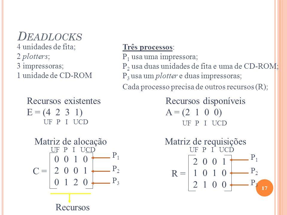 D EADLOCKS 17 Recursos existentes E = (4 2 3 1) Recursos disponíveis A = (2 1 0 0) 4 unidades de fita; 2 plotters; 3 impressoras; 1 unidade de CD-ROM