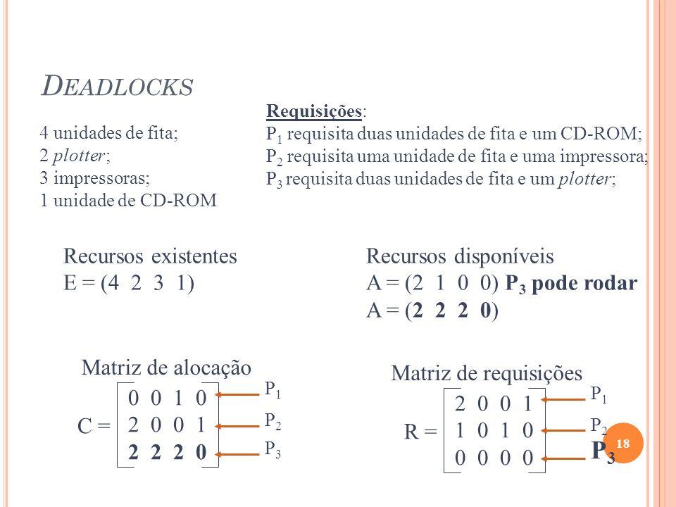 D EADLOCKS 18 Recursos existentes E = (4 2 3 1) Recursos disponíveis A = (2 1 0 0) P 3 pode rodar A = (2 2 2 0) C = 0 0 1 0 2 0 0 1 2 2 2 0 Matriz de