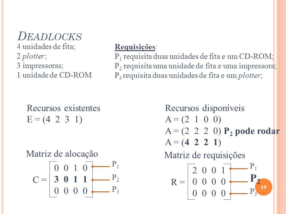 D EADLOCKS 19 Recursos existentes E = (4 2 3 1) Recursos disponíveis A = (2 1 0 0) A = (2 2 2 0) P 2 pode rodar A = (4 2 2 1) C = 0 0 1 0 3 0 1 1 0 0