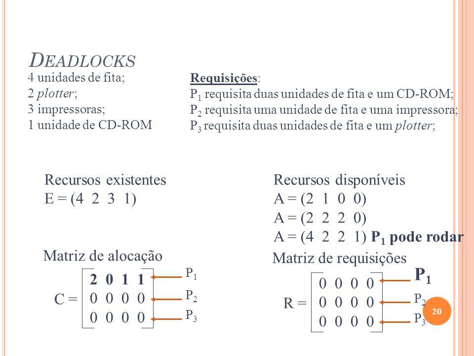 D EADLOCKS 20 Recursos existentes E = (4 2 3 1) Recursos disponíveis A = (2 1 0 0) A = (2 2 2 0) A = (4 2 2 1) P 1 pode rodar C = 2 0 1 1 0 0 Matriz d