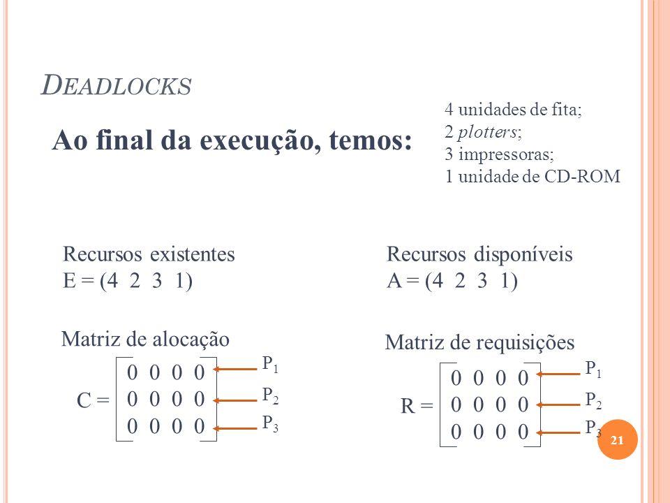 D EADLOCKS 21 Recursos existentes E = (4 2 3 1) Recursos disponíveis A = (4 2 3 1) C = 0 0 Matriz de alocação P1P1 P2P2 P3P3 R = 0 0 Matriz de requisi