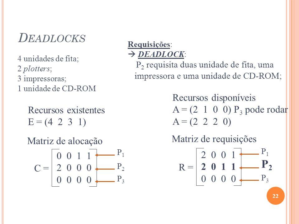 D EADLOCKS 22 Recursos existentes E = (4 2 3 1) Recursos disponíveis A = (2 1 0 0) P 3 pode rodar A = (2 2 2 0) Requisições: DEADLOCK: P 2 requisita d