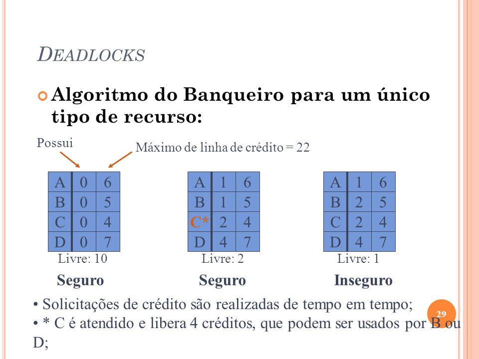 D EADLOCKS Algoritmo do Banqueiro para um único tipo de recurso: 29 A C D B 0 0 0 0 6 4 7 5 A C* D B 1 2 4 1 6 4 7 5 A C D B 1 2 4 2 6 4 7 5 Máximo de