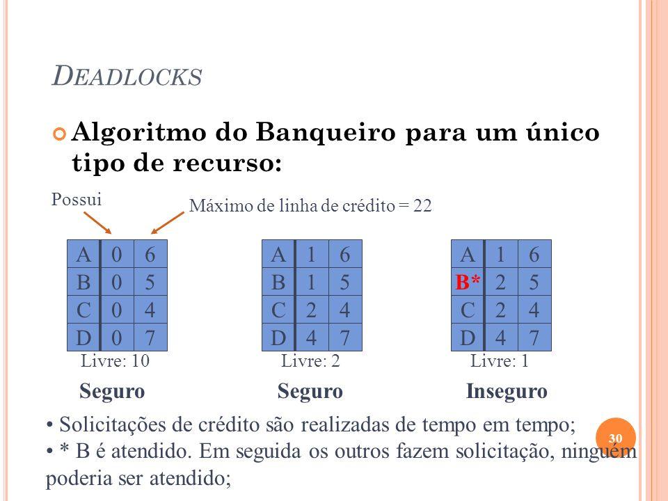 D EADLOCKS Algoritmo do Banqueiro para um único tipo de recurso: 30 A C D B 0 0 0 0 6 4 7 5 A C D B 1 2 4 1 6 4 7 5 A C D B* 1 2 4 2 6 4 7 5 Máximo de