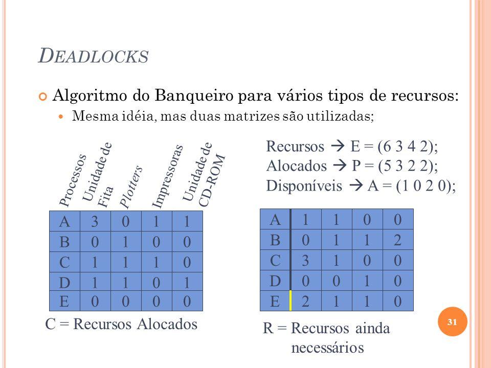 D EADLOCKS Algoritmo do Banqueiro para vários tipos de recursos: Mesma idéia, mas duas matrizes são utilizadas; 31 C = Recursos Alocados Processos Uni