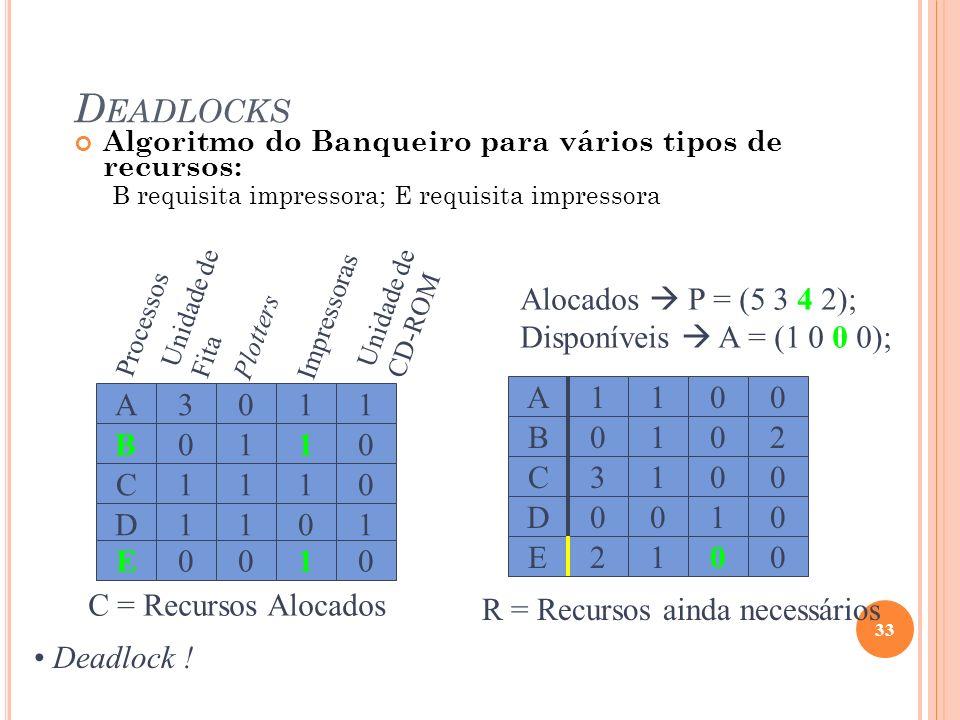 D EADLOCKS Algoritmo do Banqueiro para vários tipos de recursos: B requisita impressora; E requisita impressora 33 C = Recursos Alocados Processos Uni