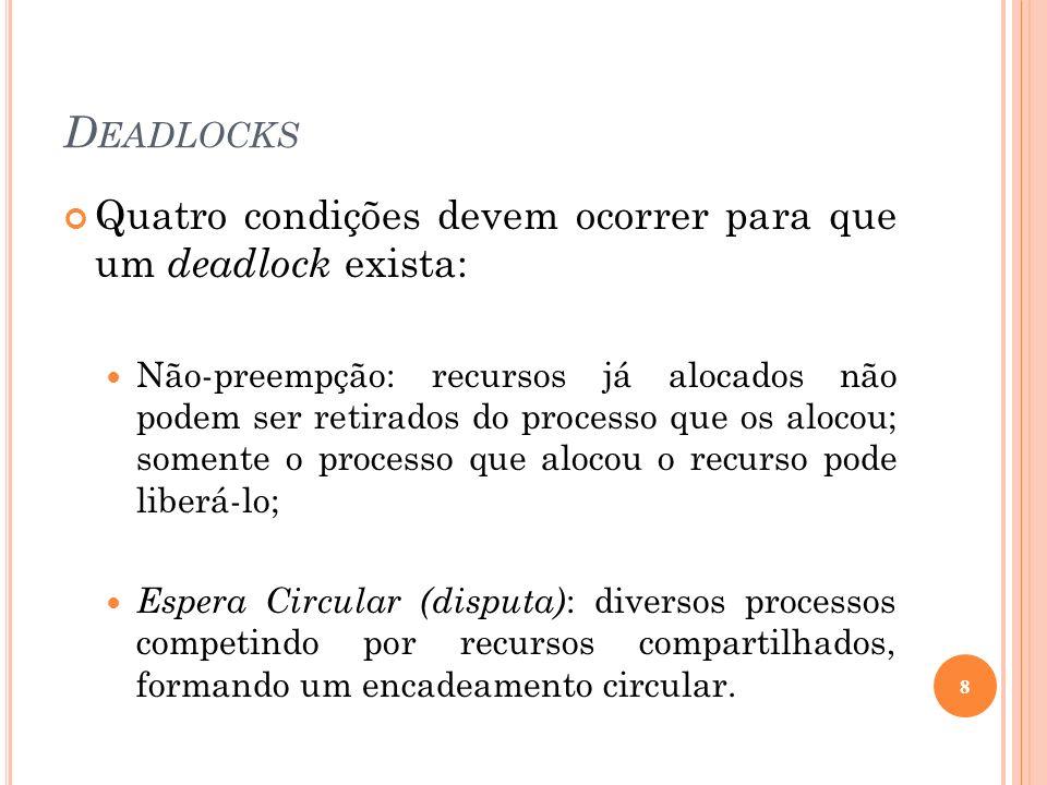 D EADLOCKS Quatro condições devem ocorrer para que um deadlock exista: Não-preempção: recursos já alocados não podem ser retirados do processo que os