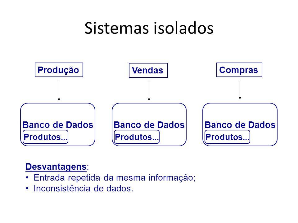 Sistemas isolados Produção Vendas Compras Banco de Dados Produtos... Banco de Dados Produtos... Banco de Dados Produtos... Desvantagens: Entrada repet