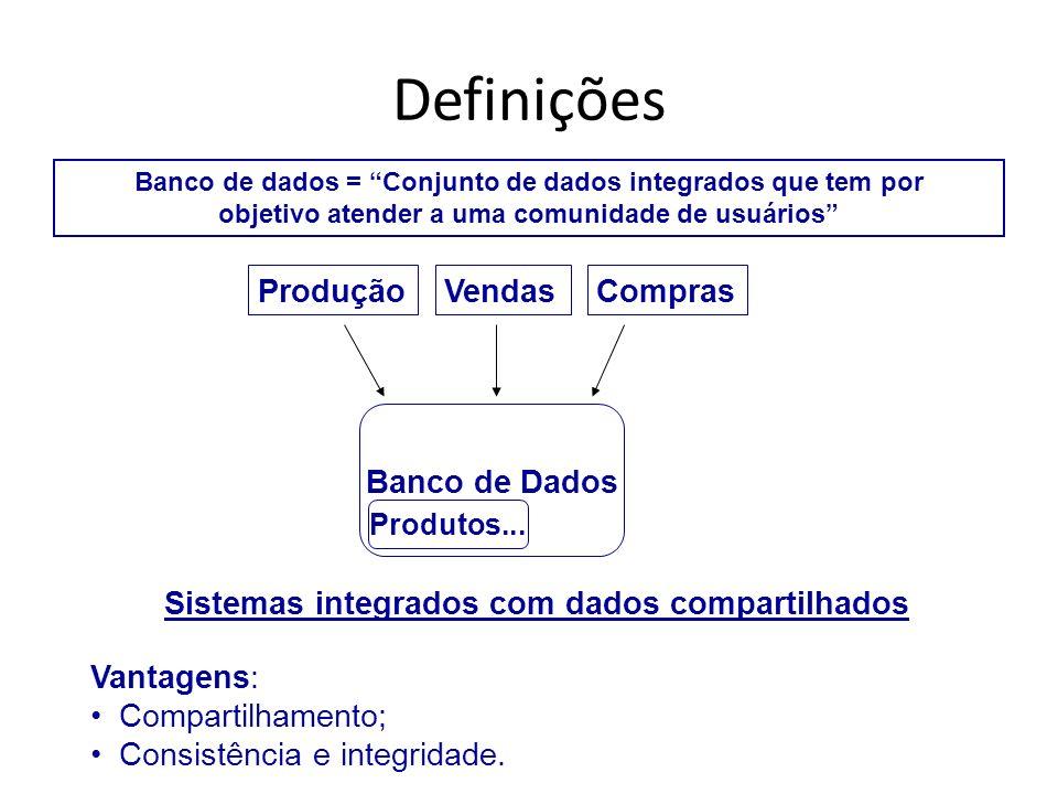 Definições Banco de dados = Conjunto de dados integrados que tem por objetivo atender a uma comunidade de usuários ProduçãoVendasCompras Banco de Dado
