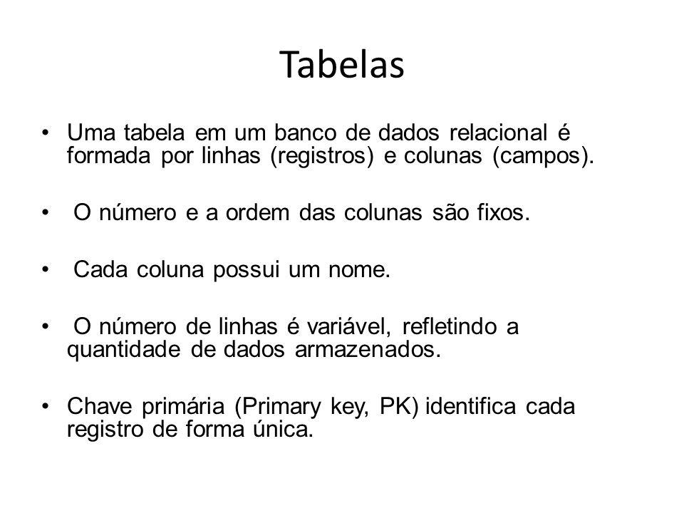 Tabelas Uma tabela em um banco de dados relacional é formada por linhas (registros) e colunas (campos). O número e a ordem das colunas são fixos. Cada