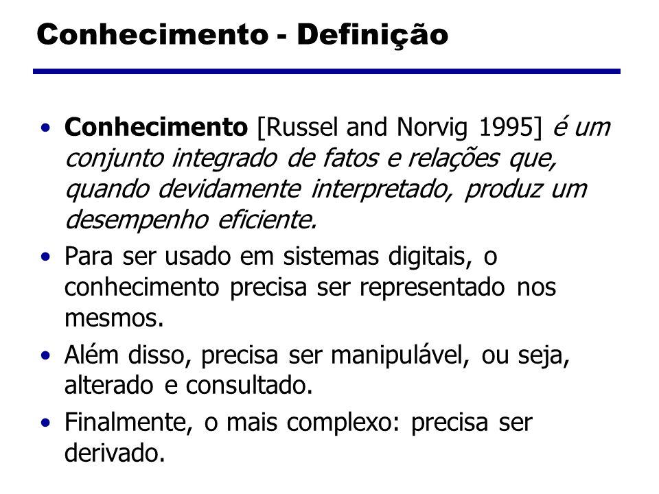 Conhecimento - Definição Conhecimento [Russel and Norvig 1995] é um conjunto integrado de fatos e relações que, quando devidamente interpretado, produ