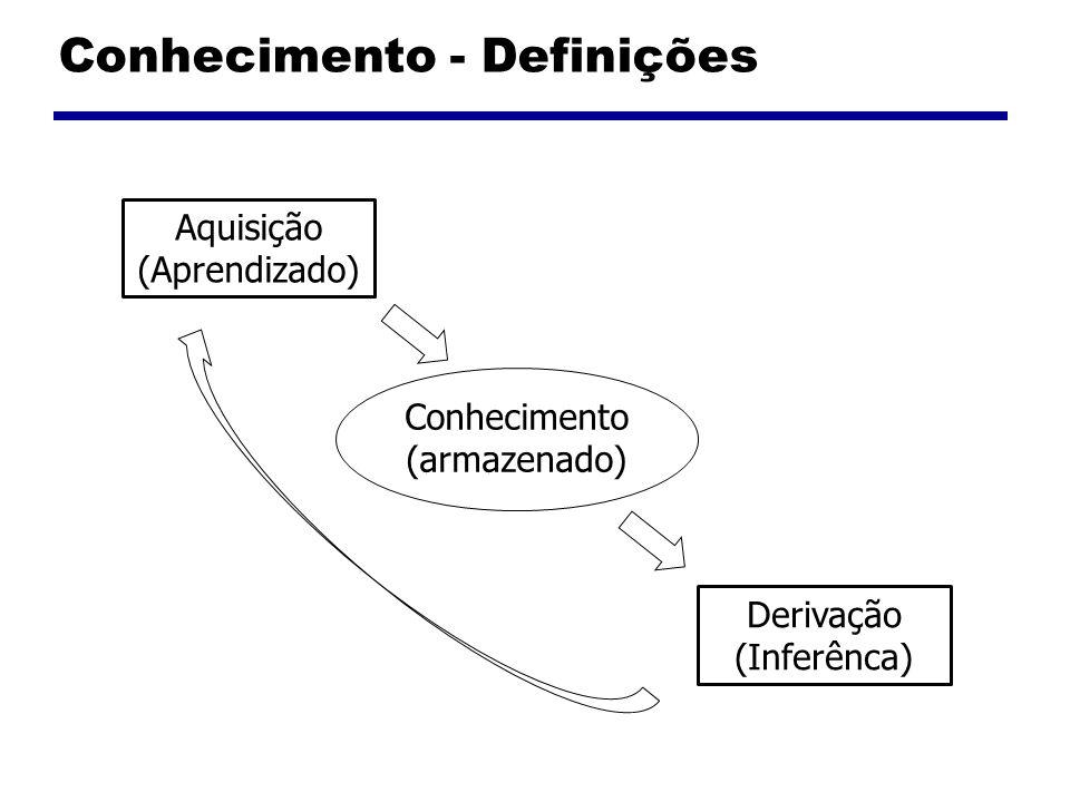 Conhecimento - Definições Conhecimento (armazenado) Aquisição (Aprendizado) Derivação (Inferênca)