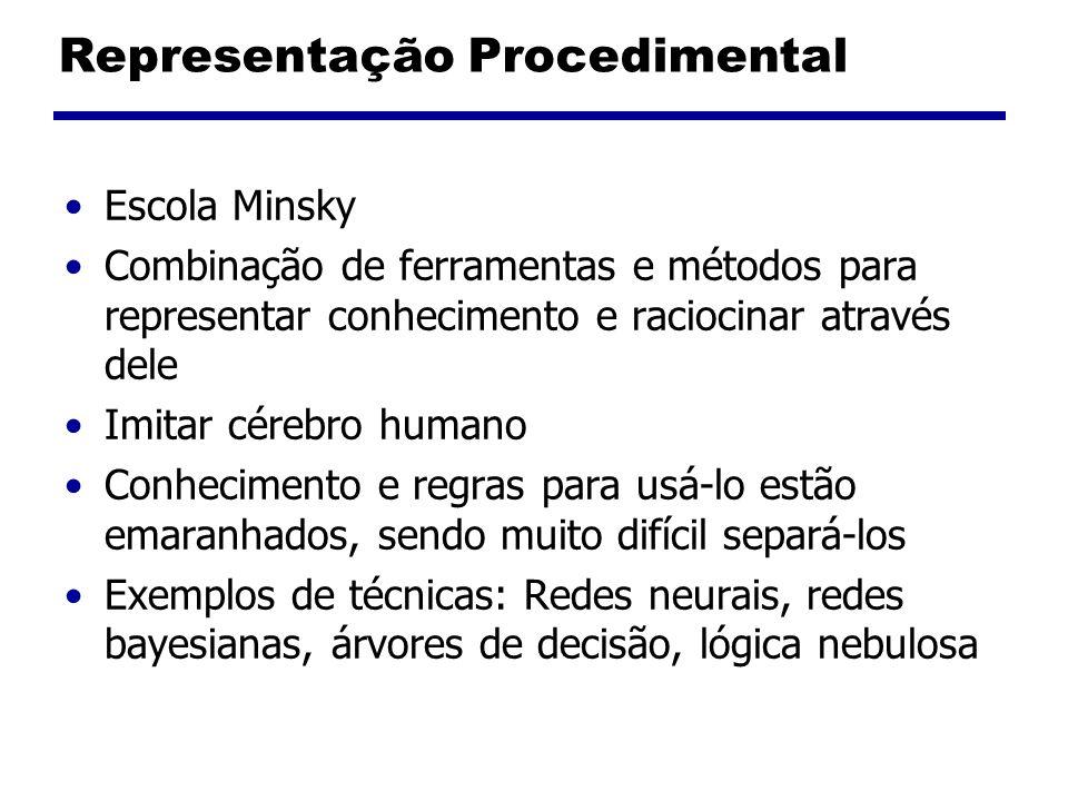Representação Procedimental Escola Minsky Combinação de ferramentas e métodos para representar conhecimento e raciocinar através dele Imitar cérebro humano Conhecimento e regras para usá-lo estão emaranhados, sendo muito difícil separá-los Exemplos de técnicas: Redes neurais, redes bayesianas, árvores de decisão, lógica nebulosa