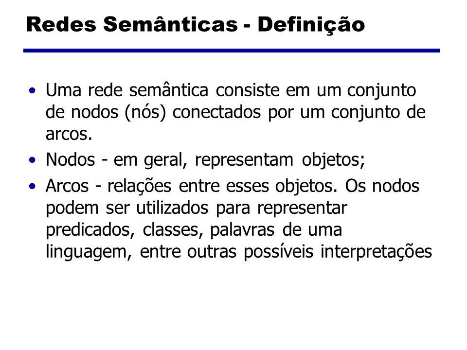 Redes Semânticas - Definição Uma rede semântica consiste em um conjunto de nodos (nós) conectados por um conjunto de arcos. Nodos - em geral, represen