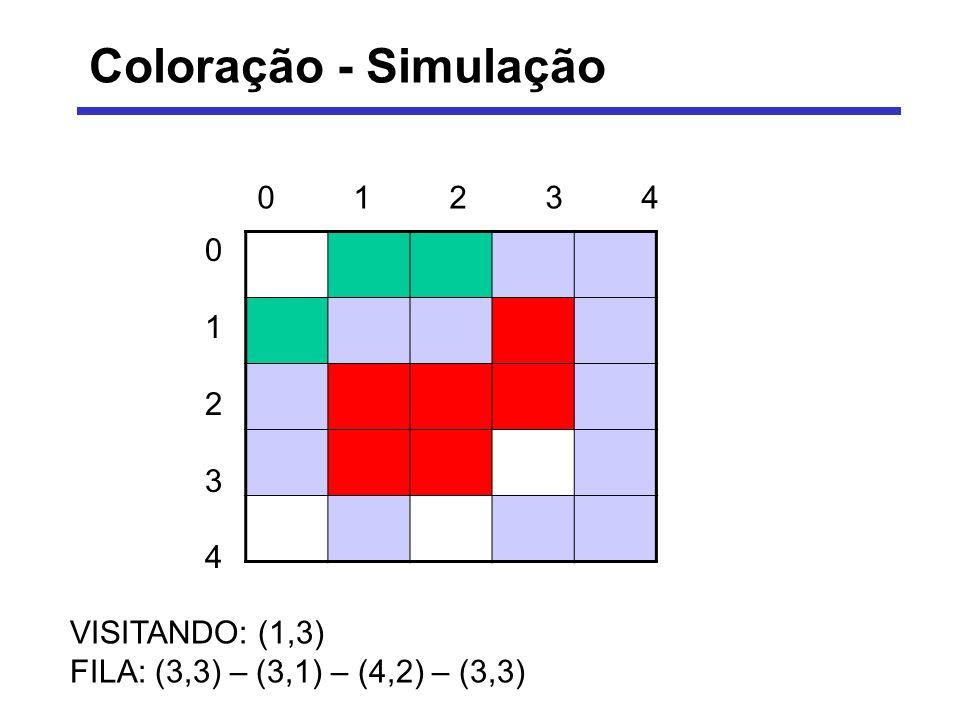 Coloração - Simulação VISITANDO: (1,3) FILA: (3,3) – (3,1) – (4,2) – (3,3) 0123401234 0123401234