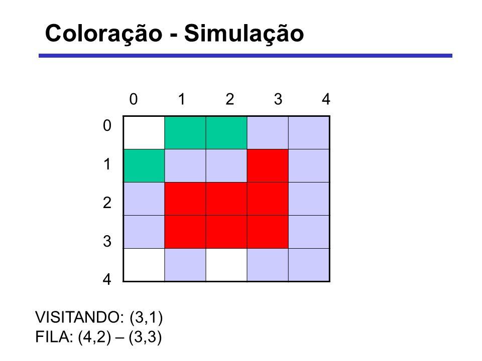 Coloração - Simulação VISITANDO: (3,1) FILA: (4,2) – (3,3) 0123401234 0123401234