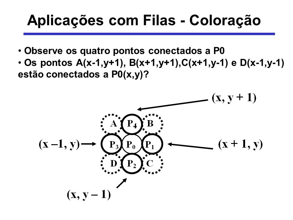 Aplicações com Filas - Coloração Observe os quatro pontos conectados a P0 Os pontos A(x-1,y+1), B(x+1,y+1),C(x+1,y-1) e D(x-1,y-1) estão conectados a