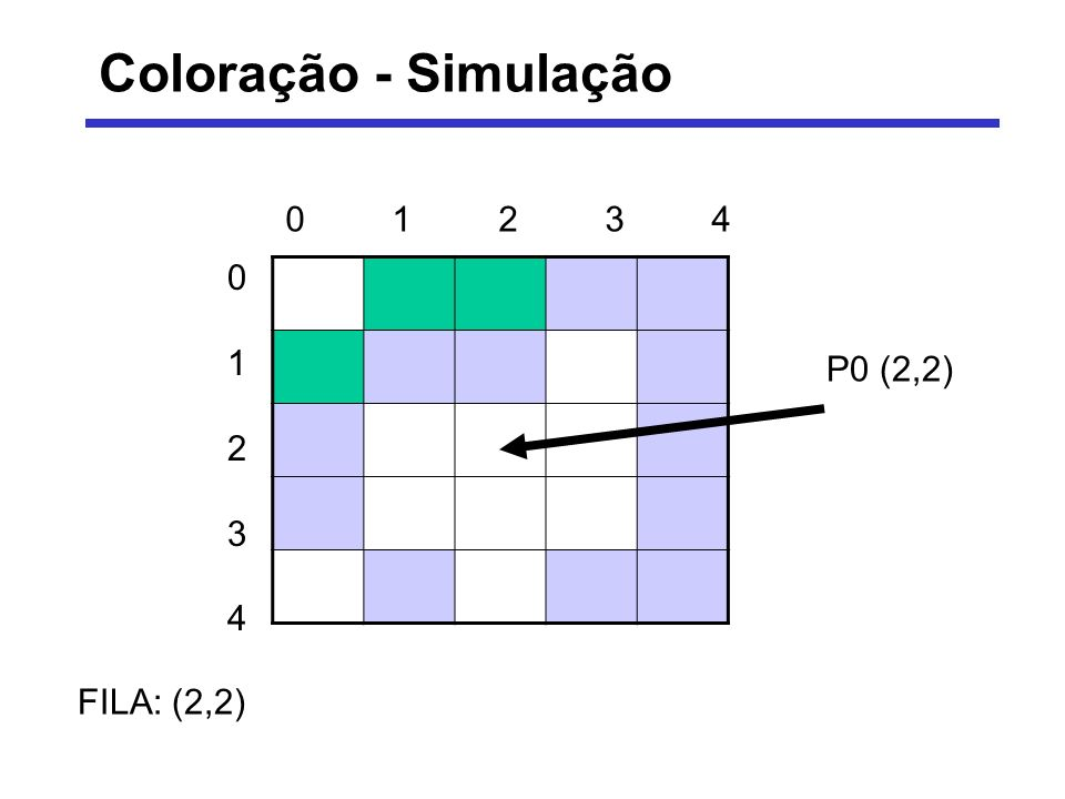 Coloração - Simulação VISITANDO: (2,2) FILA: (2,1) – (2,3) – (3,2) 0123401234 0123401234