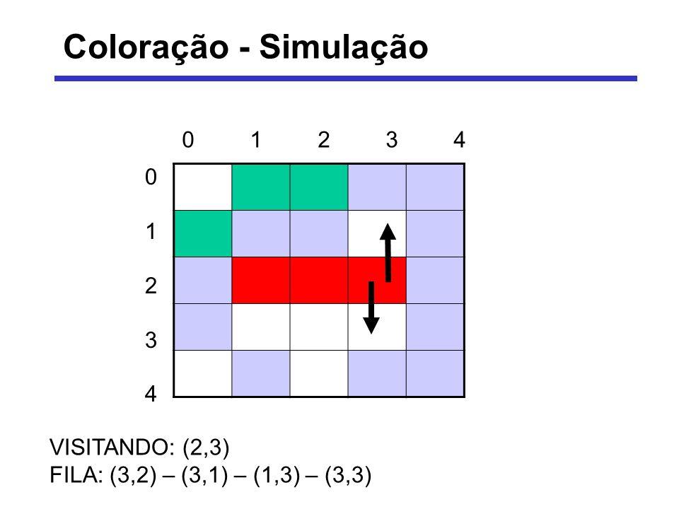 Coloração - Simulação VISITANDO: (3,2) FILA: (3,1) – (1,3) – (3,3) – (3,1) – (4,2) – (3,3) 0123401234 0123401234
