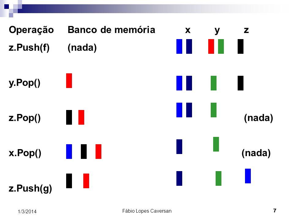 Fábio Lopes Caversan 6 1/3/2014 OperaçãoBanco de memóriaxy z x.Push(a) (nada) (nada) y.Push(b) (nada) y.Push(c) (nada) x.Push(d) (nada) z.Push(e) (nad