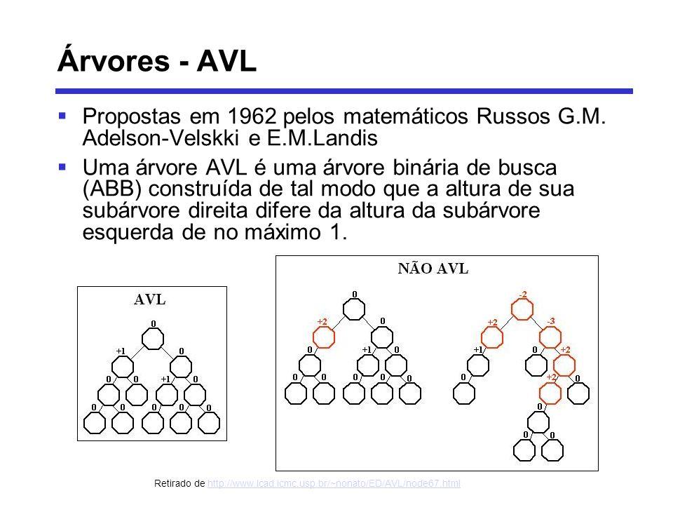 Árvores - AVL Propostas em 1962 pelos matemáticos Russos G.M. Adelson-Velskki e E.M.Landis Uma árvore AVL é uma árvore binária de busca (ABB) construí