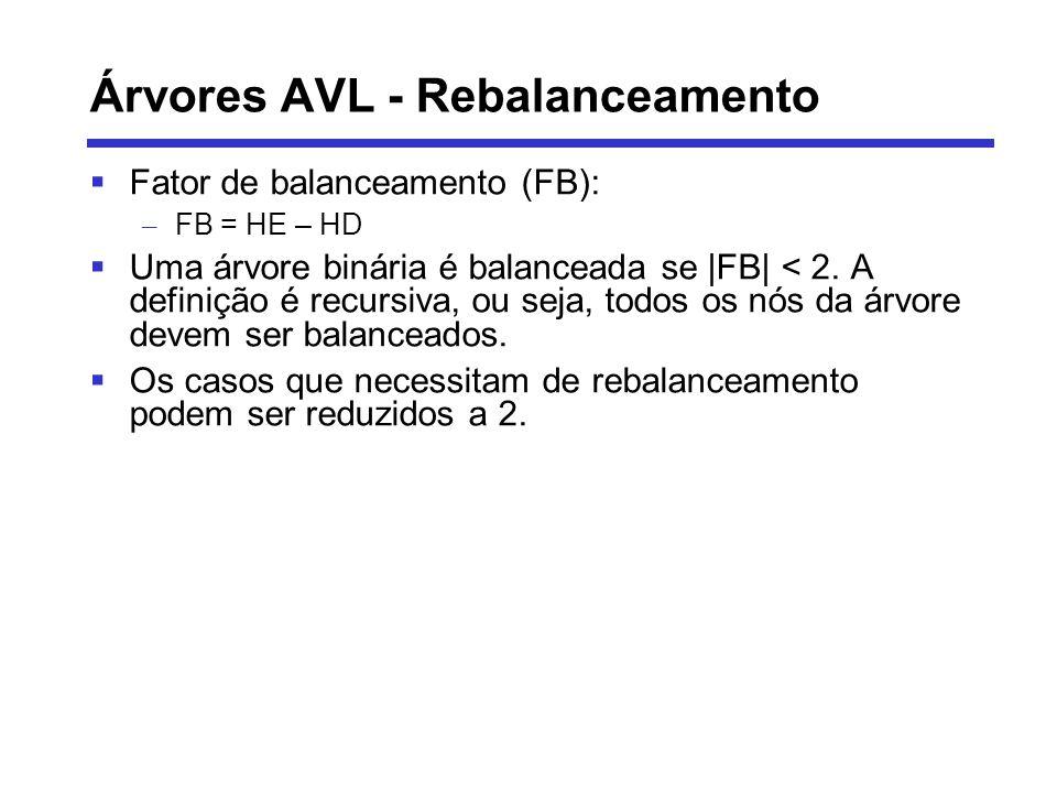 Árvores AVL - Rebalanceamento Fator de balanceamento (FB): – FB = HE – HD Uma árvore binária é balanceada se  FB  < 2. A definição é recursiva, ou sej