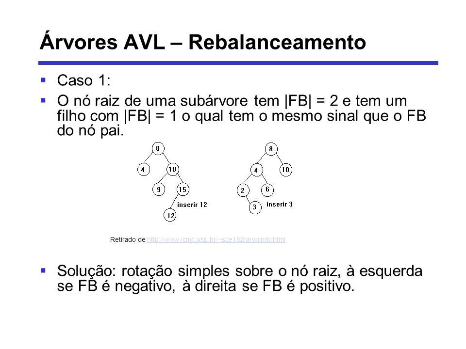 Árvores AVL – Rebalanceamento Caso 1: O nó raiz de uma subárvore tem  FB  = 2 e tem um filho com  FB  = 1 o qual tem o mesmo sinal que o FB do nó pai.