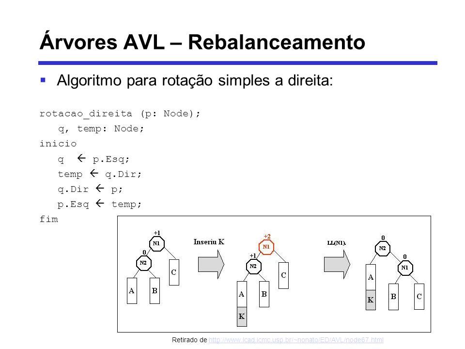 Árvores AVL – Rebalanceamento Algoritmo para rotação simples a direita: rotacao_direita (p: Node); q, temp: Node; inicio q p.Esq; temp q.Dir; q.Dir p;