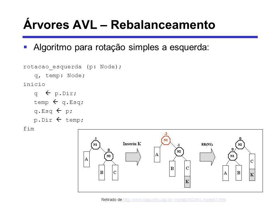 Árvores AVL – Rebalanceamento Algoritmo para rotação simples a esquerda: rotacao_esquerda (p: Node); q, temp: Node; inicio q p.Dir; temp q.Esq; q.Esq