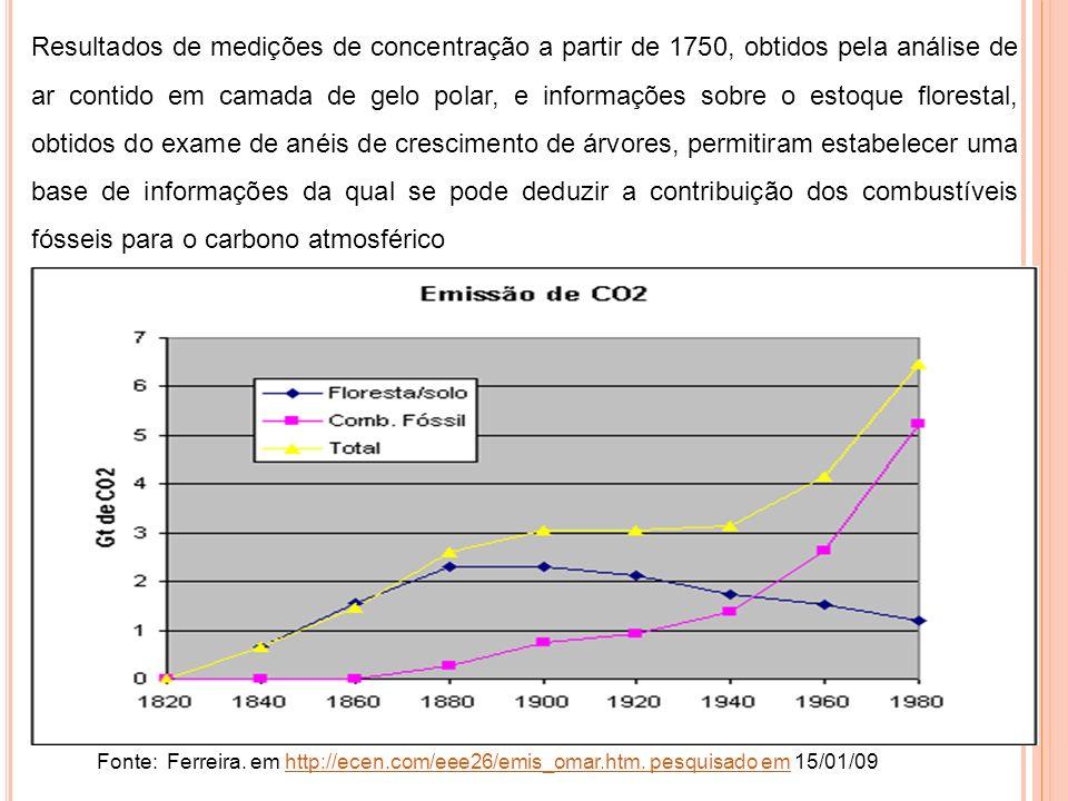 Fonte: Ferreira. em http://ecen.com/eee26/emis_omar.htm. pesquisado em 15/01/09http://ecen.com/eee26/emis_omar.htm. pesquisado em Resultados de mediçõ