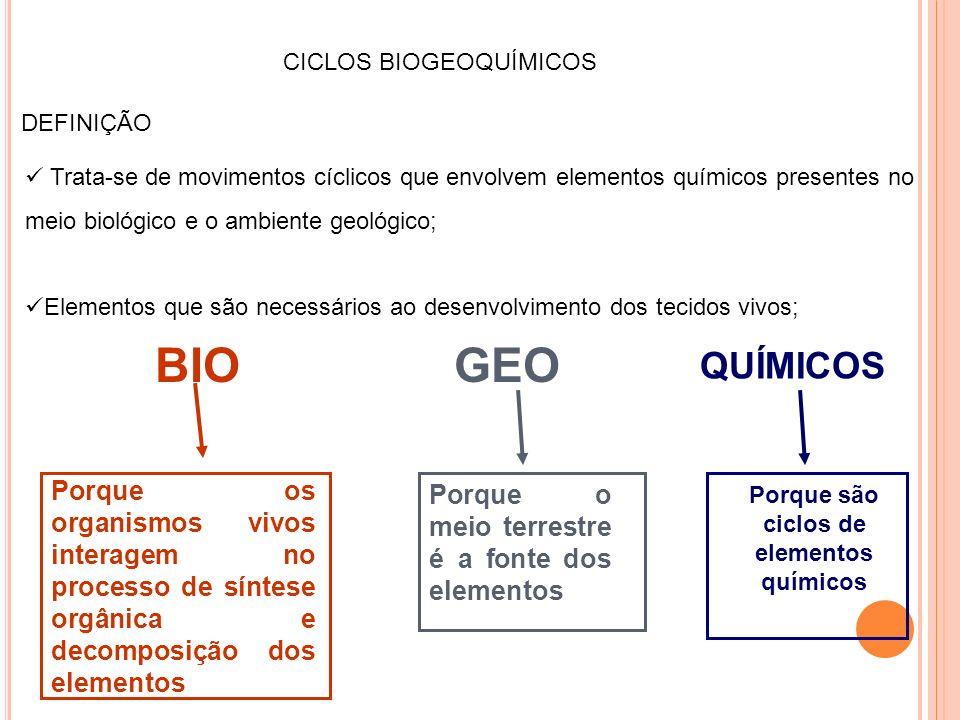 CICLOS BIOGEOQUÍMICOS DEFINIÇÃO Trata-se de movimentos cíclicos que envolvem elementos químicos presentes no meio biológico e o ambiente geológico; El