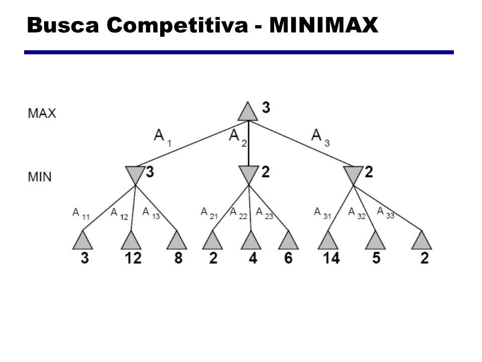 Busca Competitiva – Algoritmo MINIMAX Criar uma função MINIMAX que recebe um estado do tabuleiro e de quem é a vez (X ou O).