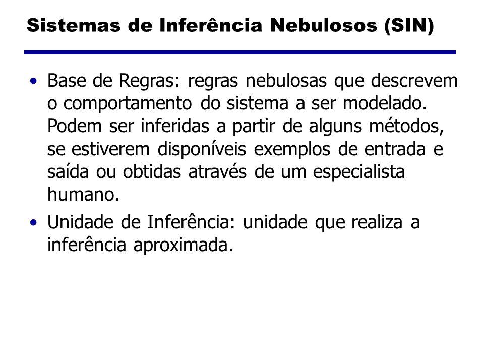 Sistemas de Inferência Nebulosos (SIN) Base de Regras: regras nebulosas que descrevem o comportamento do sistema a ser modelado. Podem ser inferidas a