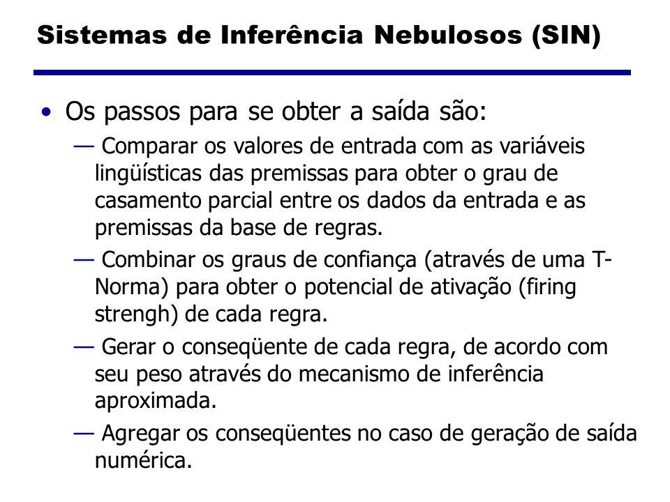Sistemas de Inferência Nebulosos (SIN) Os passos para se obter a saída são: Comparar os valores de entrada com as variáveis lingüísticas das premissas para obter o grau de casamento parcial entre os dados da entrada e as premissas da base de regras.