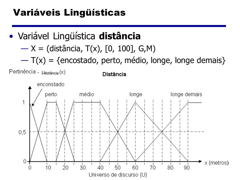 Variáveis Lingüísticas Variável Lingüística distância X = (distância, T(x), [0, 100], G,M) T(x) = {encostado, perto, médio, longe, longe demais}