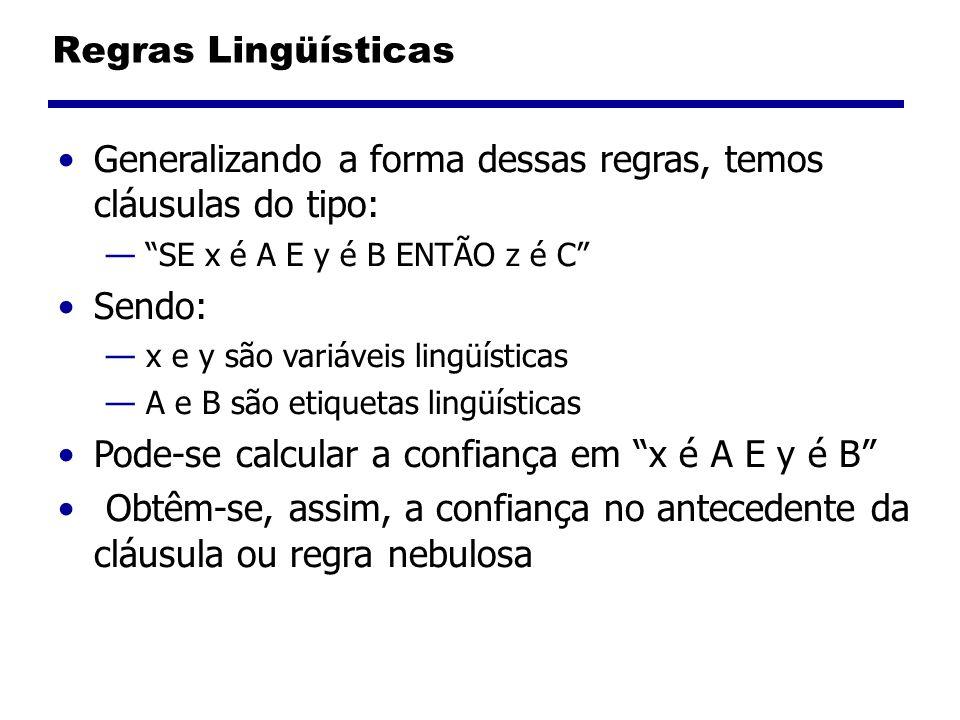 Regras Lingüísticas Generalizando a forma dessas regras, temos cláusulas do tipo: SE x é A E y é B ENTÃO z é C Sendo: x e y são variáveis lingüísticas A e B são etiquetas lingüísticas Pode-se calcular a confiança em x é A E y é B Obtêm-se, assim, a confiança no antecedente da cláusula ou regra nebulosa