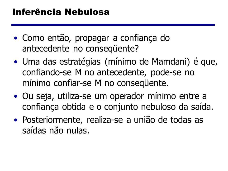Inferência Nebulosa Como então, propagar a confiança do antecedente no conseqüente? Uma das estratégias (mínimo de Mamdani) é que, confiando-se M no a
