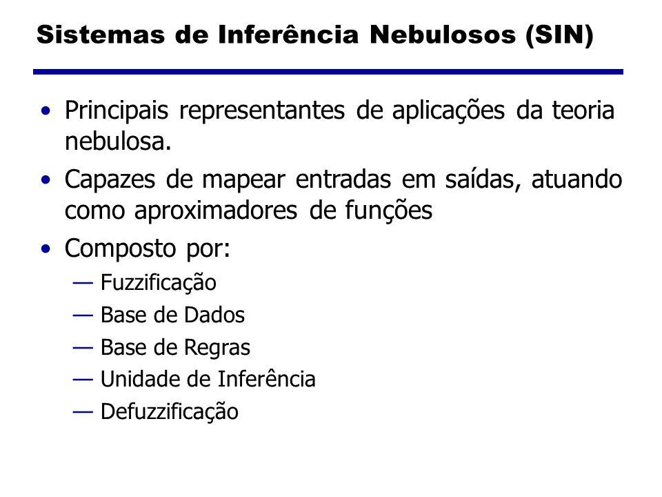 Sistemas de Inferência Nebulosos (SIN) Principais representantes de aplicações da teoria nebulosa. Capazes de mapear entradas em saídas, atuando como