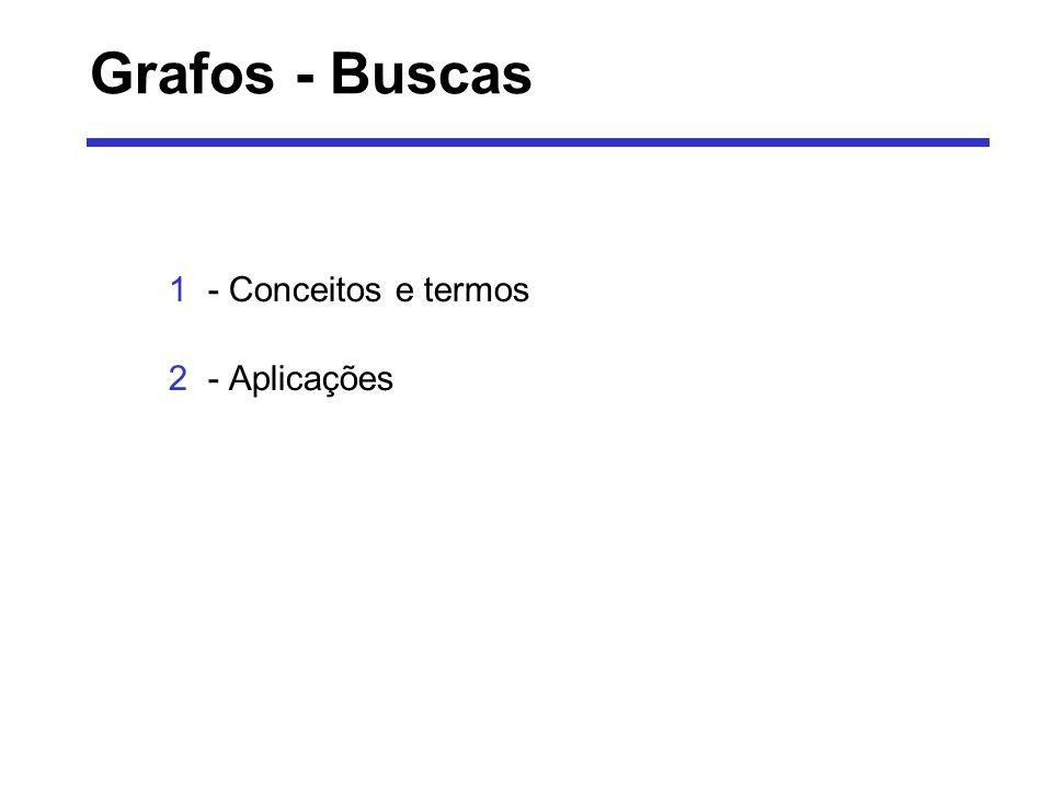 Grafos - Buscas 1- Conceitos e termos 2- Aplicações
