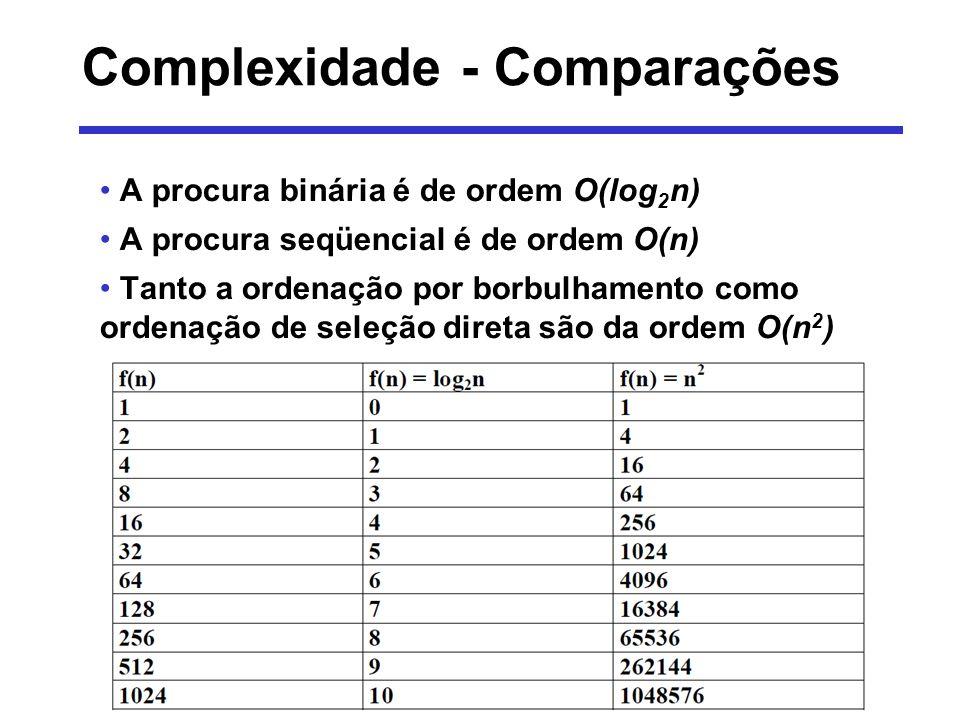 Complexidade - Comparações Como comparar grandezas de crescimento logarítmico, linear, logarítmico linear, quadrático, polinomial, exponencial e fatorial.
