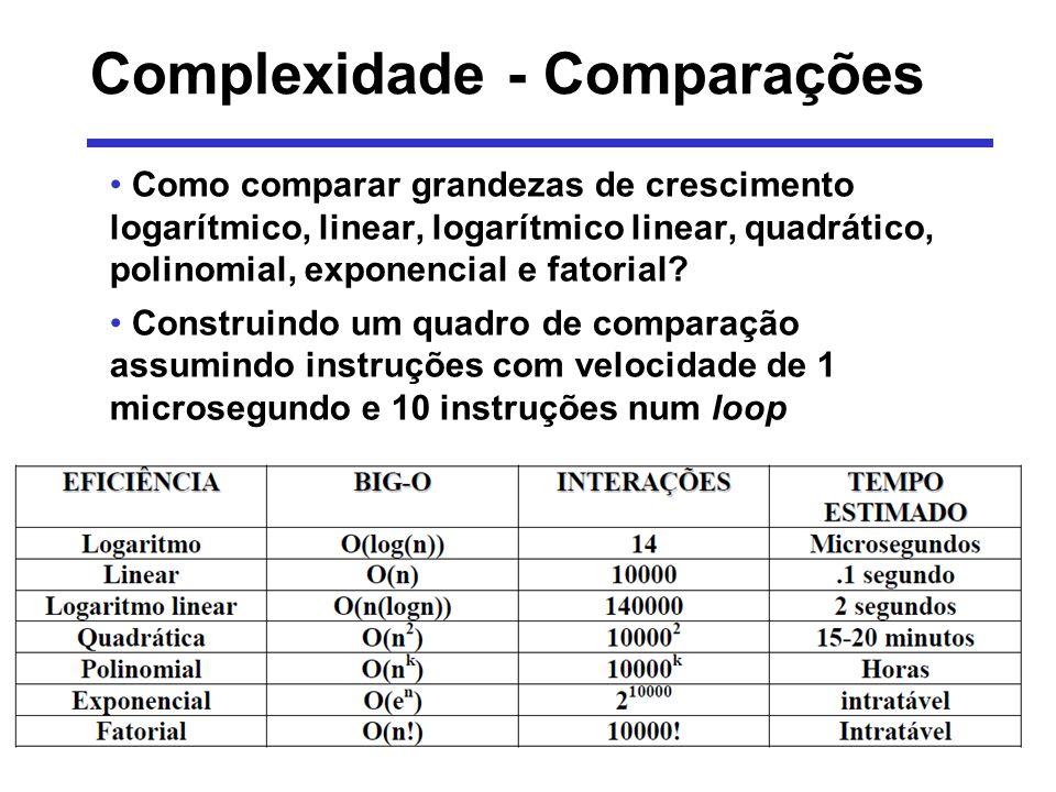 Complexidade - Análise Considere dois algoritmos que fazem soma e multiplicação de duas matrizes linha 1 enquanto ( linha tamanho_da_matriz) faça col 1 enquanto (col tamanho_da_matriz) faça m3 [linha,col] m1 [linha, col] + m2 [linha,col] col col + 1 fim_enquanto linha linha + 1 fim_enquanto Os enquantos interno e externo são dependentes do tamanho da matriz Portanto, a eficiência do algoritmo acima é: O (tamanho da matriz 2 ) ou O(n 2 )