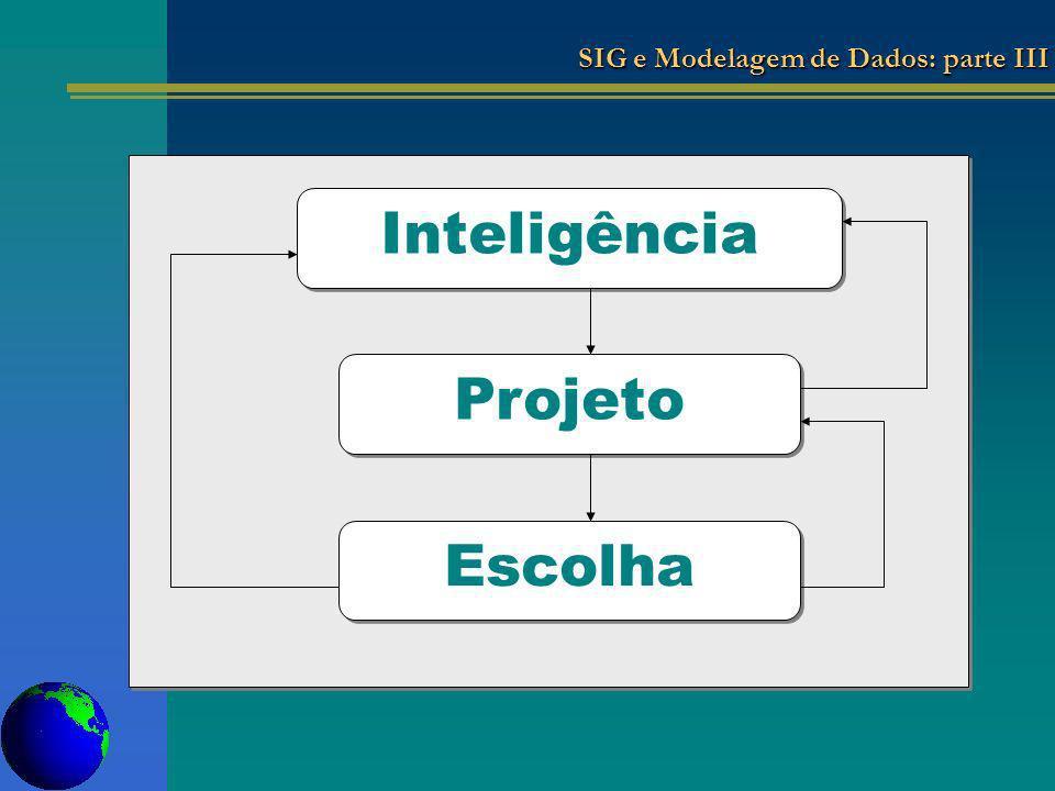 Inteligência Projeto Escolha SIG e Modelagem de Dados: parte III