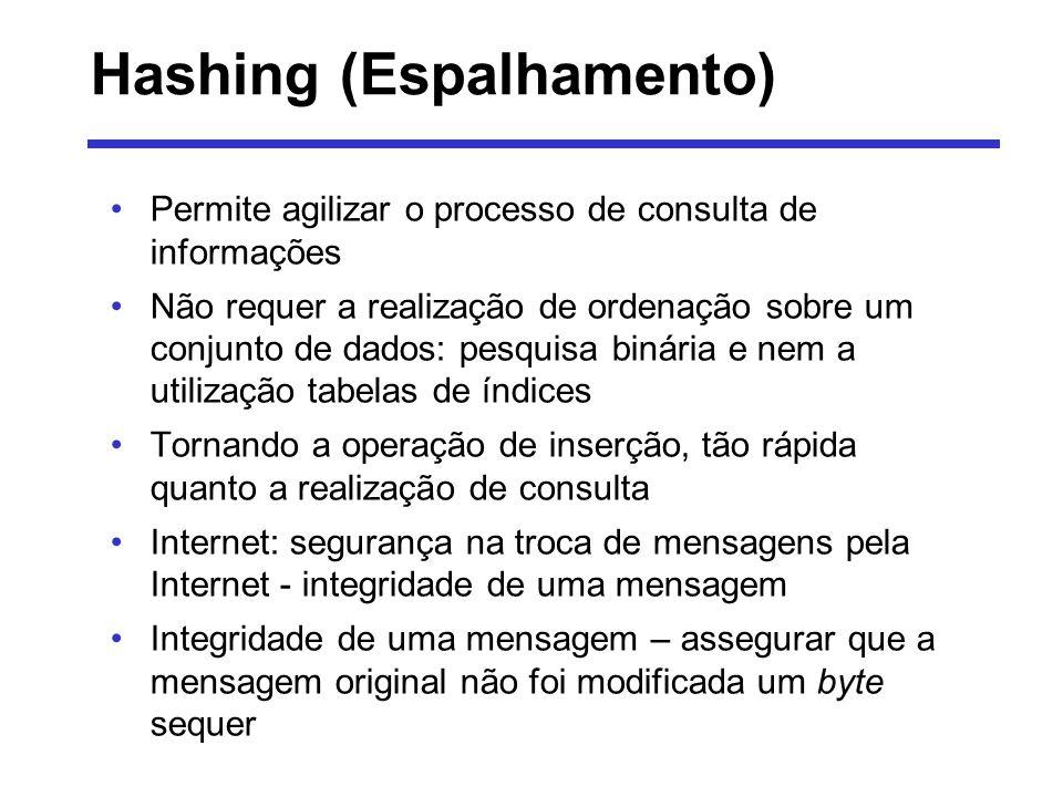 Hashing (Espalhamento) Permite agilizar o processo de consulta de informações Não requer a realização de ordenação sobre um conjunto de dados: pesquis