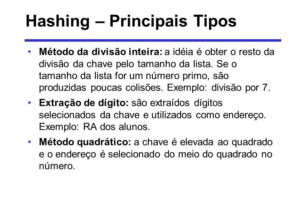 Hashing – Principais Tipos Método da divisão inteira: a idéia é obter o resto da divisão da chave pelo tamanho da lista. Se o tamanho da lista for um